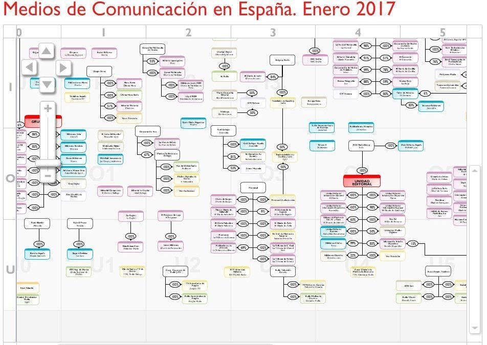 ¿Quién controla los medios en España?